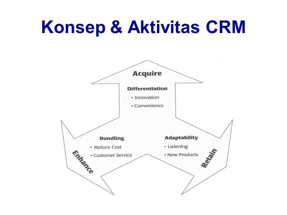 Konsep & Aktivitas CRM