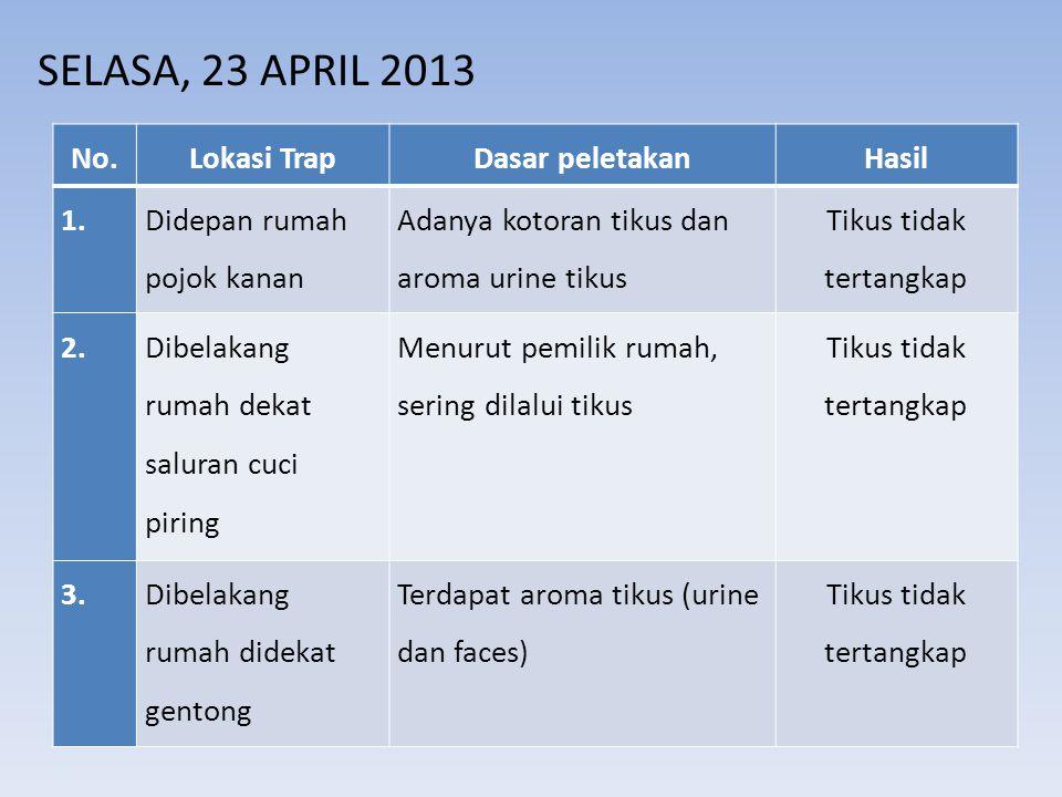SELASA, 23 APRIL 2013 No.Lokasi TrapDasar peletakanHasil 1. Didepan rumah pojok kanan Adanya kotoran tikus dan aroma urine tikus Tikus tidak tertangka