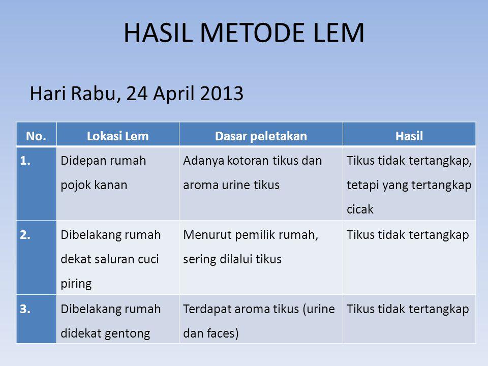 HASIL METODE LEM Hari Rabu, 24 April 2013 No.Lokasi LemDasar peletakanHasil 1. Didepan rumah pojok kanan Adanya kotoran tikus dan aroma urine tikus Ti