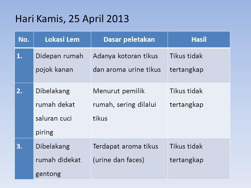 Hari Kamis, 25 April 2013 No.Lokasi LemDasar peletakanHasil 1. Didepan rumah pojok kanan Adanya kotoran tikus dan aroma urine tikus Tikus tidak tertan