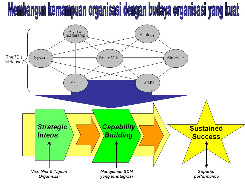 Style of leadership Strategy System Share ValueStructure Staffs Skills The 7S's McKinsey Strategic Intens Capability Building Visi, Misi & Tujuan Organisasi Manajemen SDM yang terintegrasi Sustained Success Superior performance
