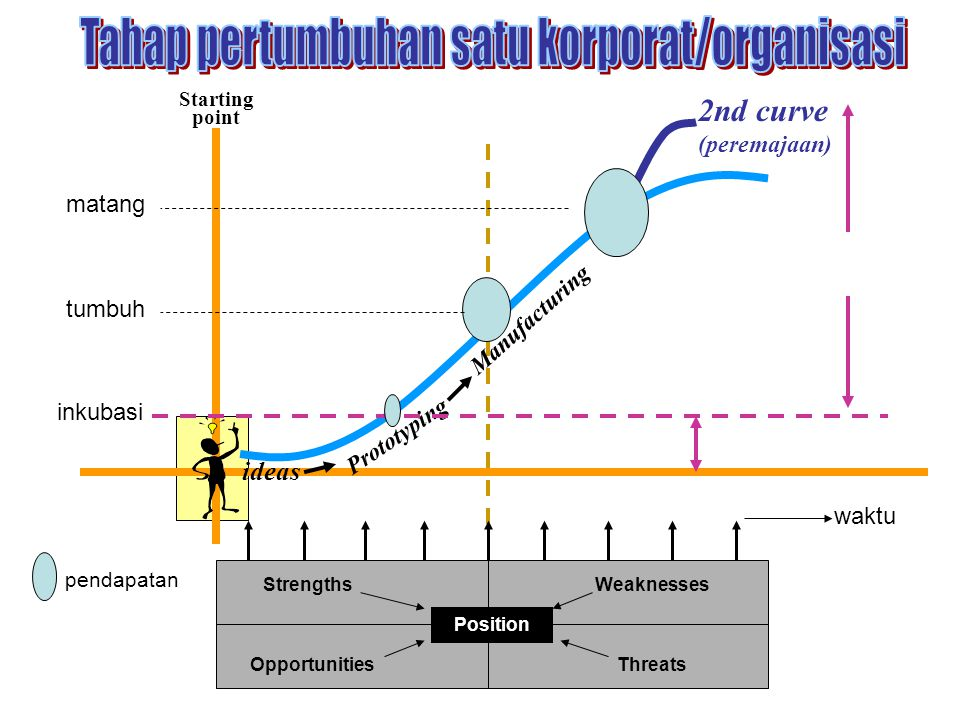 ideas Prototyping Manufacturing Starting point 2nd curve (peremajaan) inkubasi waktu tumbuh matang pendapatan StrengthsWeaknesses OpportunitiesThreats