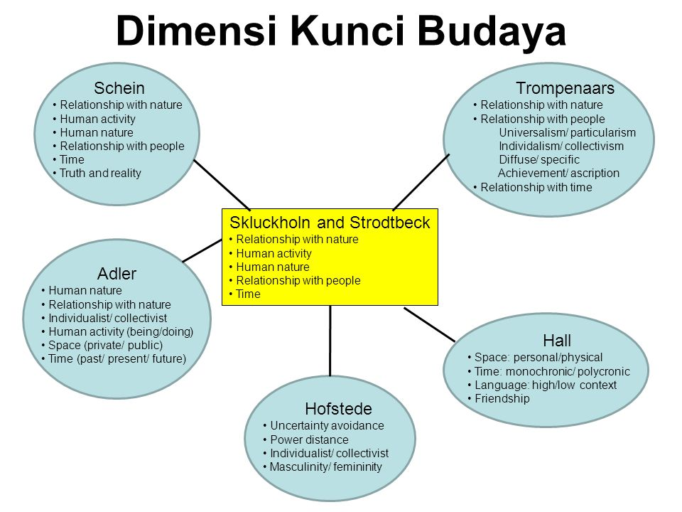 Dimensi Kunci Budaya Schein Relationship with nature Human activity Human nature Relationship with people Time Truth and reality Adler Human nature Relationship with nature Individualist/ collectivist Human activity (being/doing) Space (private/ public) Time (past/ present/ future) Hofstede Uncertainty avoidance Power distance Individualist/ collectivist Masculinity/ femininity Hall Space: personal/physical Time: monochronic/ polycronic Language: high/low context Friendship Trompenaars Relationship with nature Relationship with people Universalism/ particularism Individalism/ collectivism Diffuse/ specific Achievement/ ascription Relationship with time Skluckholn and Strodtbeck Relationship with nature Human activity Human nature Relationship with people Time