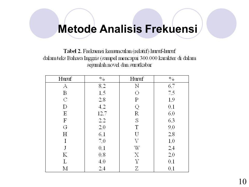 10 Metode Analisis Frekuensi