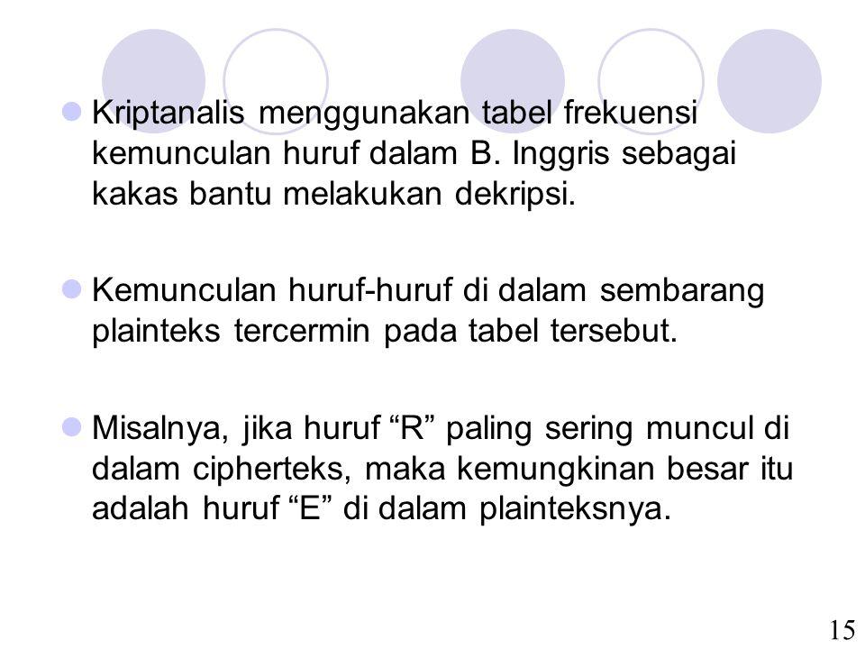 15 Kriptanalis menggunakan tabel frekuensi kemunculan huruf dalam B. Inggris sebagai kakas bantu melakukan dekripsi. Kemunculan huruf-huruf di dalam s