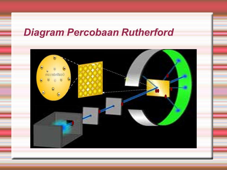 Penyelesaian integral menghasilkan persamaan hubungan antara Sudut hamburan  dengan parameter dampak b : Atau  : sudut hamburan pertikel alfa b : parameter dampak K = ½ mv2 : energi kinetik