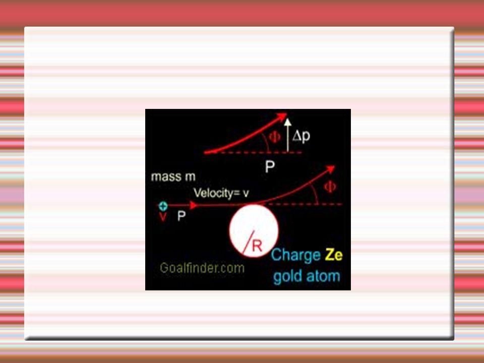  b b PP F ½ (  ½ (   Inti target Partikel alpa P2 P1 PP  Proses Hamburan Rutherford Posisi Sesaat Sudut sesaat antara F dan  P Vektor