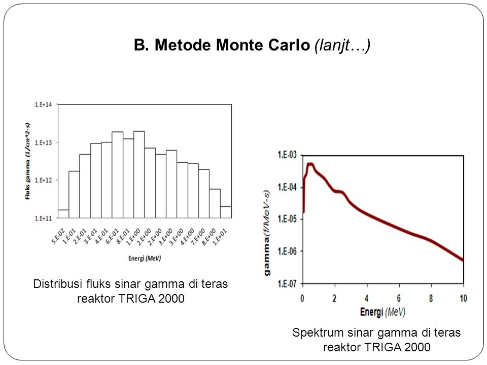 Distribusi fluks sinar gamma di teras reaktor TRIGA 2000 Spektrum sinar gamma di teras reaktor TRIGA 2000 B.