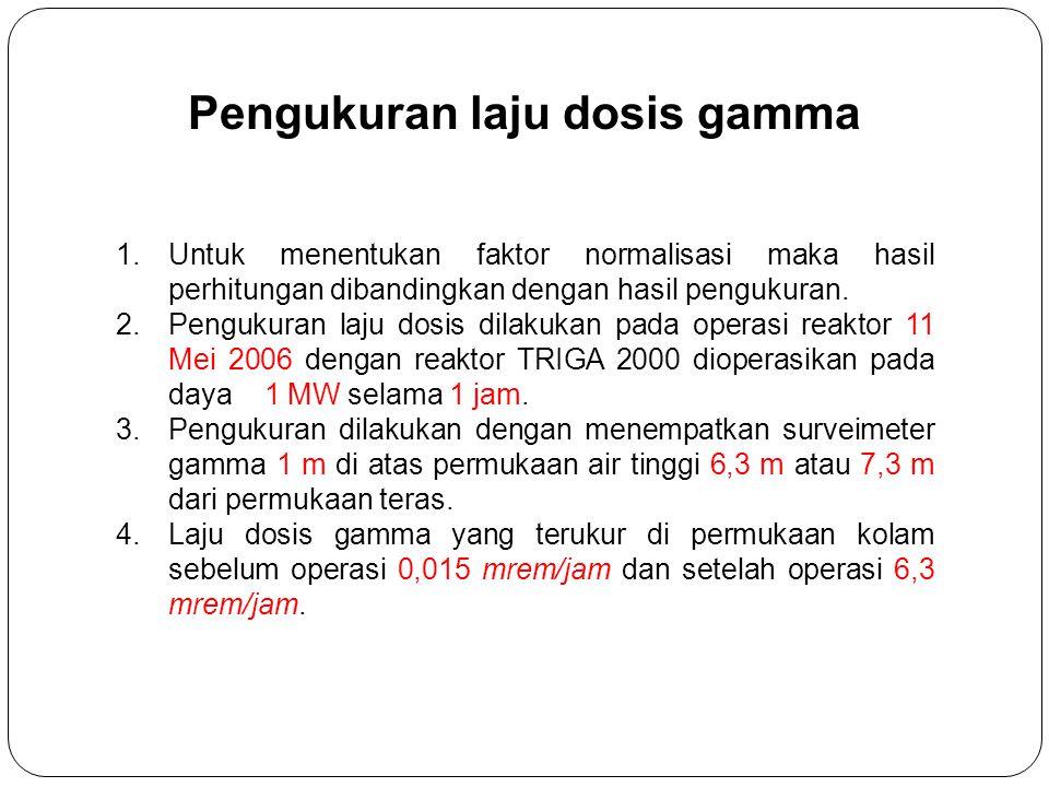 Pengukuran laju dosis gamma 1.Untuk menentukan faktor normalisasi maka hasil perhitungan dibandingkan dengan hasil pengukuran.