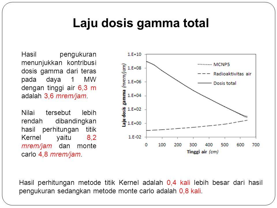 Laju dosis gamma total Hasil pengukuran menunjukkan kontribusi dosis gamma dari teras pada daya 1 MW dengan tinggi air 6,3 m adalah 3,6 mrem/jam.