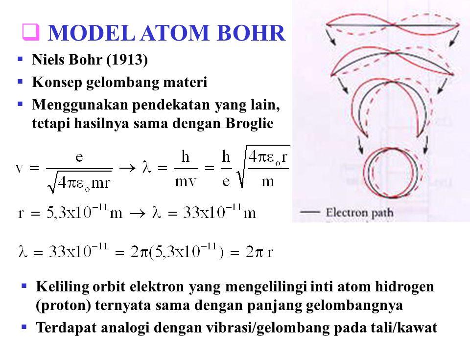 Sebuah elektron hanya dapat mengelilingi inti atom bila lintasan orbitnya merupakan kelipatan bulat dari panjang gelombang Broglie-nya Jari-jari Bohr = a o = r 1 = 5,292x10 -11 m n = bilangan kuantum n = 2 n = 8 n = 4