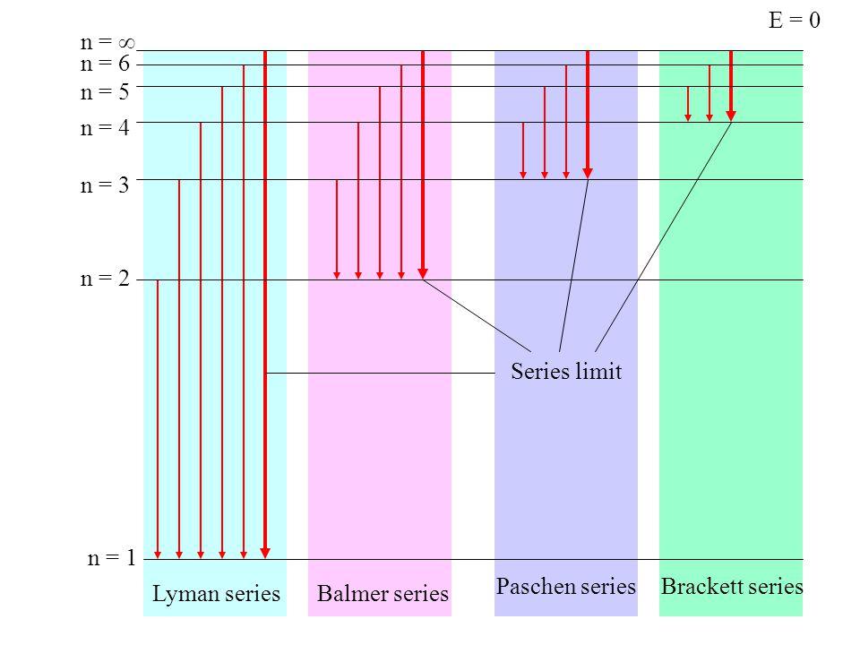  EKSITASI ATOM  Atom akan mampu meradiasikan energi bila berada dalam keadaan tereksitasi  Mekanisme 1: Tumbukan dengan partikel lain  Atom akan menyerap sebagian energi kinetik dari partikel yang menumbuknya  Atom akan kembali kekeadaan semula dengan mengemisikan satu atau lebih foton dalam waktu singkat (10 -8 s)  Mekanisme 2 : Interaksi dengan cahaya pada panjang gelombang tertentu  Atom akan kembali kekeadaan semula sambil mengemisikan foton dengan panjang gelombang yang sama