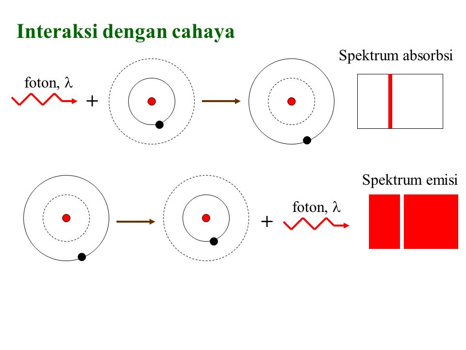 + Spektrum emisi foton, + Spektrum absorbsi foton, Interaksi dengan cahaya