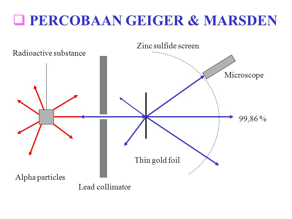Microscope Radioactive substance Lead collimator Alpha particles Zinc sulfide screen Thin gold foil 99,86 %  PERCOBAAN GEIGER & MARSDEN
