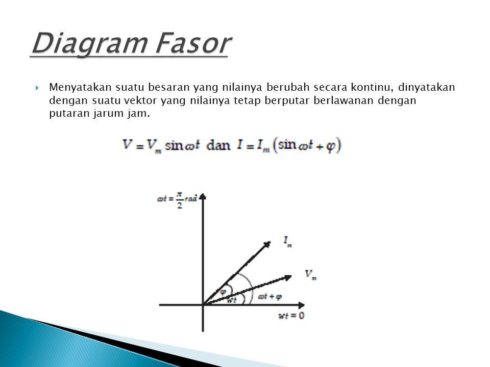  Menyatakan suatu besaran yang nilainya berubah secara kontinu, dinyatakan dengan suatu vektor yang nilainya tetap berputar berlawanan dengan putaran jarum jam.