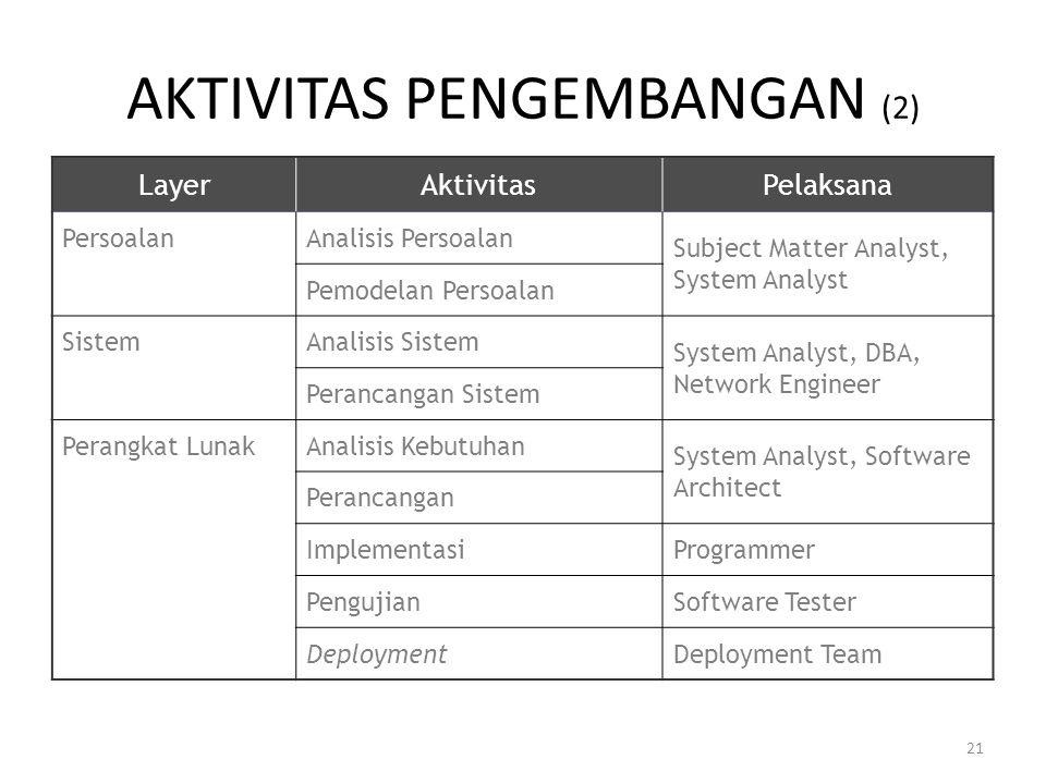 21 AKTIVITAS PENGEMBANGAN (2) LayerAktivitasPelaksana PersoalanAnalisis Persoalan Subject Matter Analyst, System Analyst Pemodelan Persoalan SistemAna