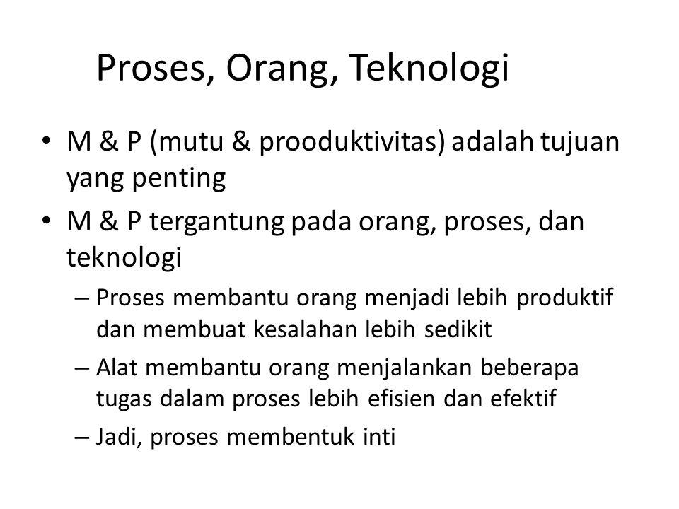 Proses, Orang, Teknologi M & P (mutu & prooduktivitas) adalah tujuan yang penting M & P tergantung pada orang, proses, dan teknologi – Proses membantu
