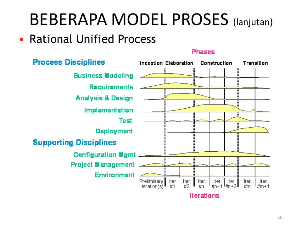 16 BEBERAPA MODEL PROSES (lanjutan) Rational Unified Process