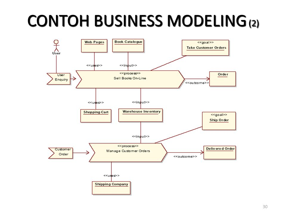 30 CONTOH BUSINESS MODELING (2)
