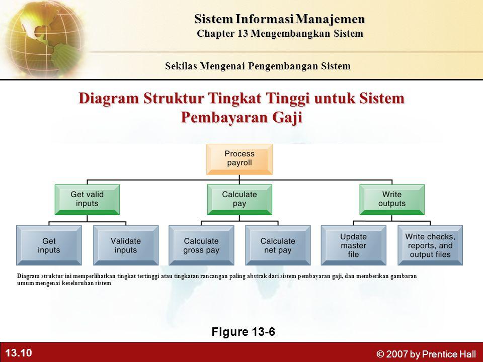 13.10 © 2007 by Prentice Hall Diagram Struktur Tingkat Tinggi untuk Sistem Pembayaran Gaji Figure 13-6 Diagram struktur ini memperlihatkan tingkat ter