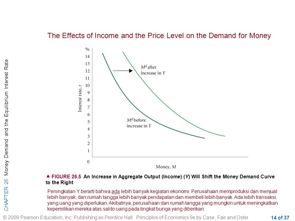 CHAPTER 26 Money Demand and the Equilibrium Interest Rate © 2009 Pearson Education, Inc. Publishing as Prentice Hall Principles of Economics 9e by Cas