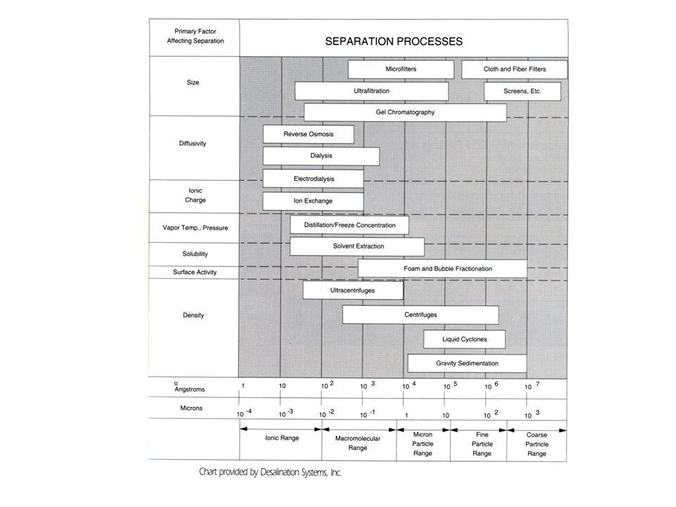KLASIFIKASI PROSES MEMBRAN Berdasarkan pada driving force yang digunakan : 1.Mikrofiltrasi 2.Ultrafiltrasi 3.Reverse osmosis 4.Elektrodialysis 5.Dialysis Paling banyak digunakan untuk pengolahan produk pangan