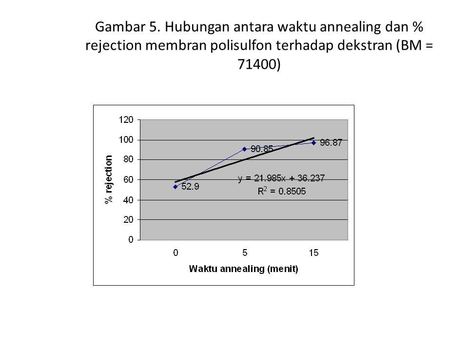 Hasil analisis HPLC karakteristik membran campuran polisulfon, DMAc, dan NMP pada perbadingan 22 : 62,4 : 15,6 Jenis feedLama proses annealing Peak area pada feed Peak area pada permeate % rejection 1, PEG, BM = 20000 Non annealing 5 menit 15 menit 16271913 16439954 16641256 4237323 2295437 2161709 73.96 86.03 87.01 2.