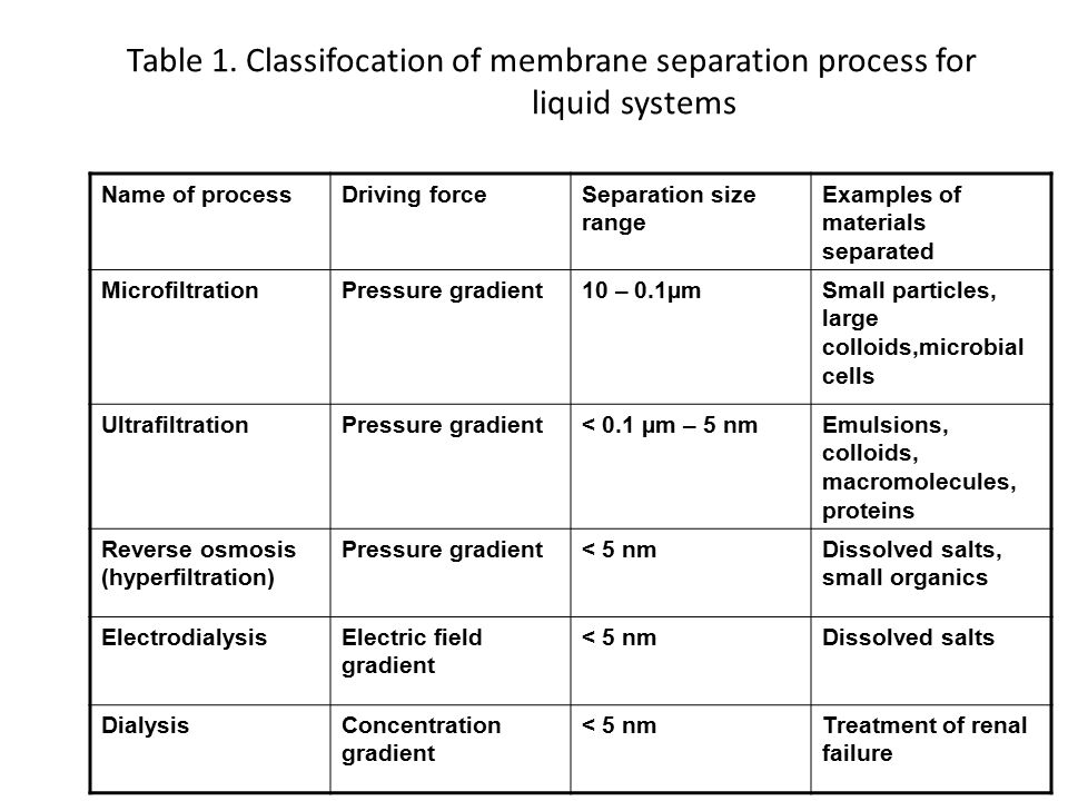 CLASSIFICATION OF MEMBRANE PROCESSES Industrial membrane process may be classified according to the size range of materials which they are to separate