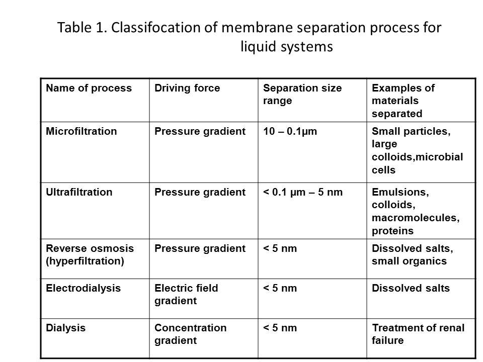 HASIL PERCOBAAN 1.Enzim yang akan diimobilisasi dan retentate substrat memiliki berat molekul lebih dari 71400, dan 2.Produk hasil reaksi enzimatis (permeate) memiliki berat molekul lebih kecil dari 71400