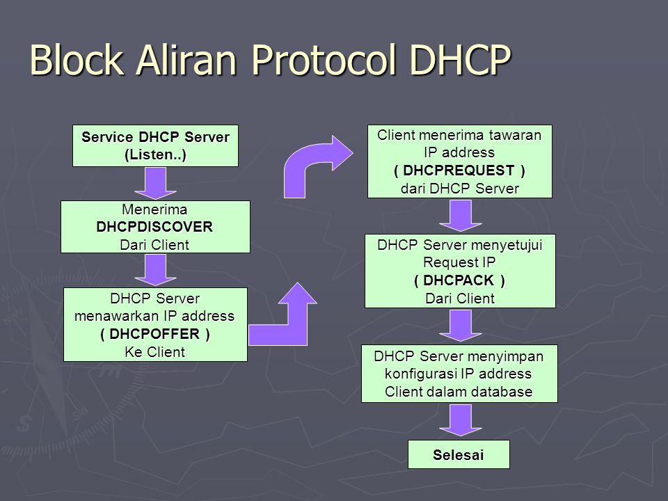 Block Aliran Protocol DHCP Service DHCP Server (Listen..) Menerima DHCPDISCOVER Dari Client DHCP Server menawarkan IP address ( DHCPOFFER ) Ke Client Client menerima tawaran IP address ( DHCPREQUEST ) dari DHCP Server DHCP Server menyetujui Request IP ( DHCPACK ) Dari Client DHCP Server menyimpan konfigurasi IP address Client dalam database Selesai