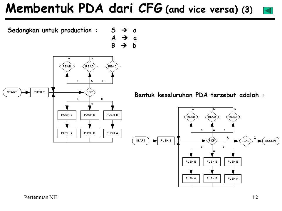 Pertemuan XII12 Membentuk PDA dari CFG (and vice versa) (3) Sedangkan untuk production : S  a A  a B  b Bentuk keseluruhan PDA tersebut adalah :