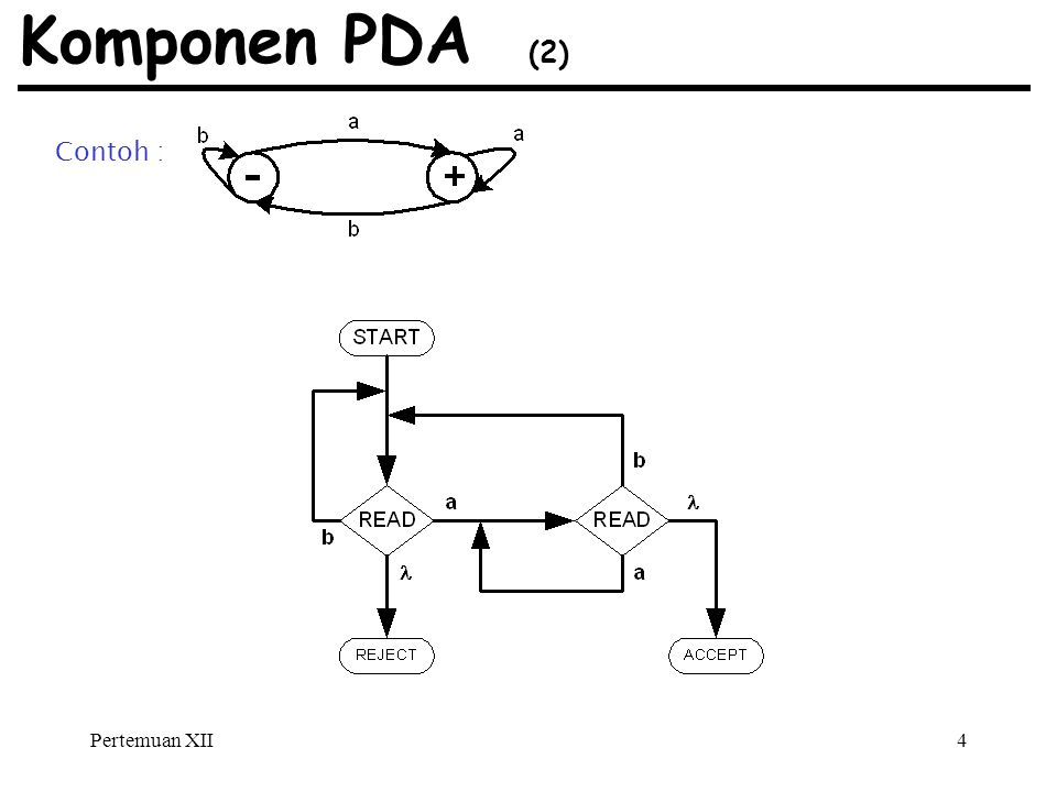 Pertemuan XII4 Komponen PDA (2) Contoh :
