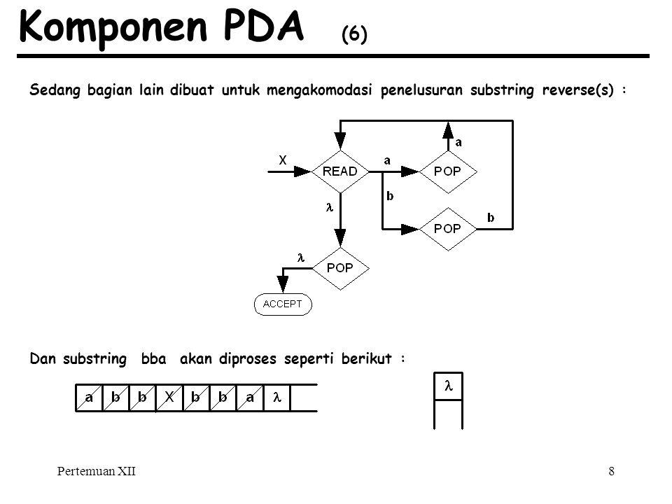 Pertemuan XII8 Komponen PDA (6) Sedang bagian lain dibuat untuk mengakomodasi penelusuran substring reverse(s) : Dan substring bba akan diproses seperti berikut :