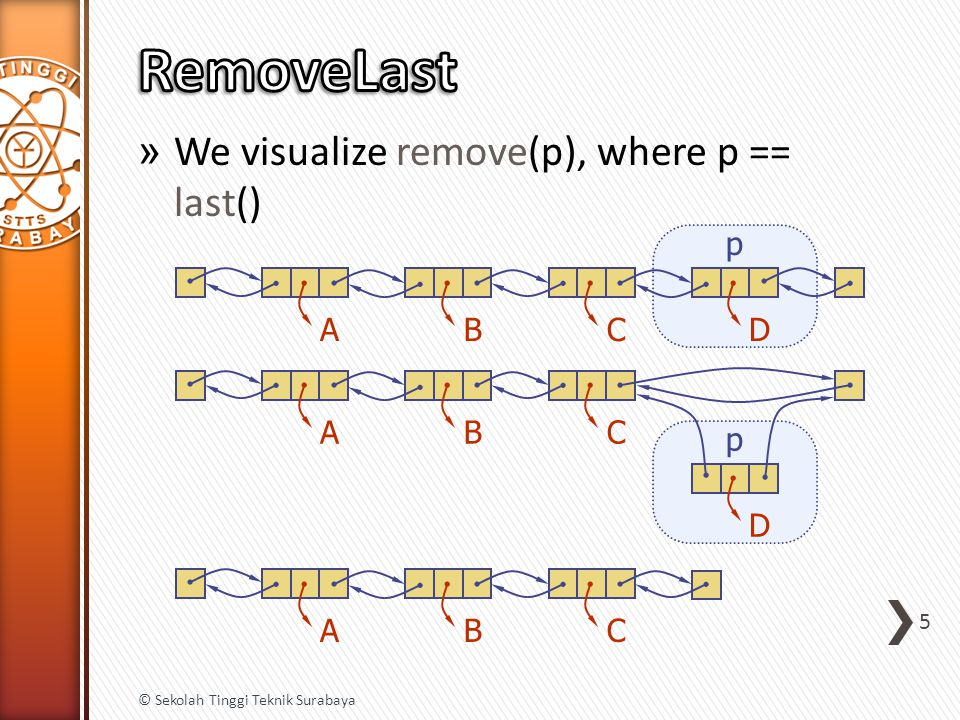 » We visualize remove(p), where p == last() 5 © Sekolah Tinggi Teknik Surabaya ABCD p ABC D p ABC
