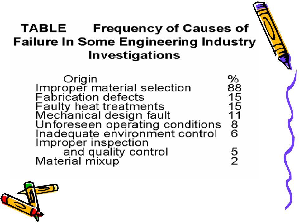 FAKTOR KEGAGALAN 3.KETIDAK SEMPURNAAN MATERIAL Apakah ada defects pada base metal.