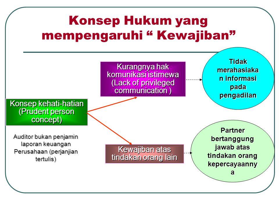 Hukum yang menimbulkan kewajiban para akuntan publik.