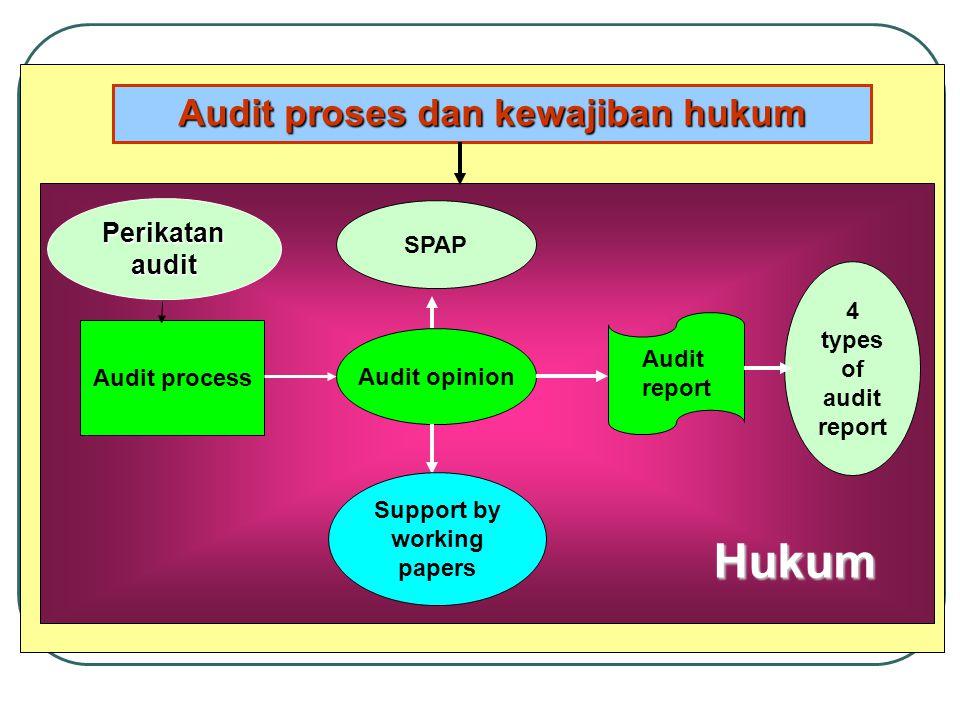 KAP vs Hukum Audit SPAP Hukum Laporan keuanga n SAK KAP Perusahaan Tanggung jawab ke stakeholder