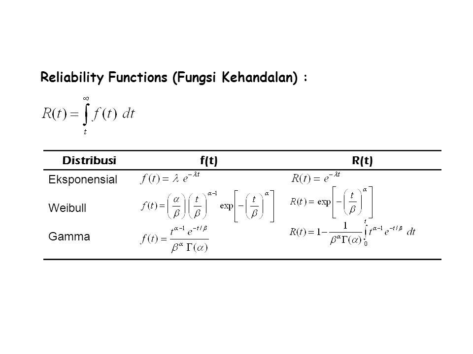 Ukuran-ukuran Reliability (Komponen) Reliability Functions (Fungsi Kehandalan) : Distribusif(t)R(t) Eksponensial Weibull Gamma