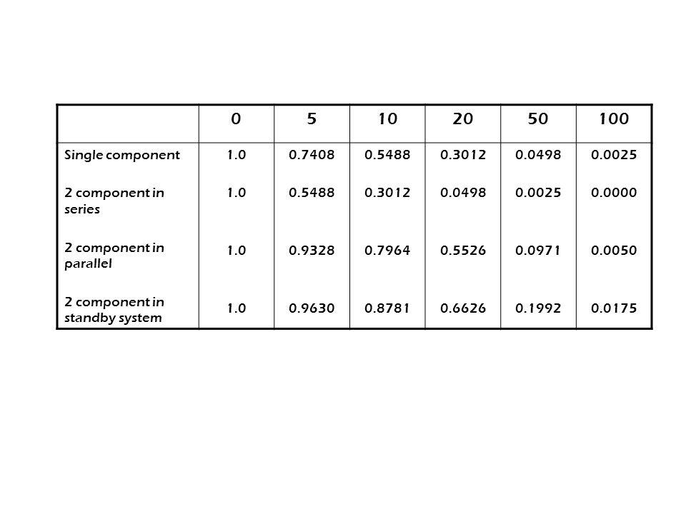 Ukuran-ukuran Reliability (System) 05102050100 Single component 2 component in series 2 component in parallel 2 component in standby system 1.0 0.7408