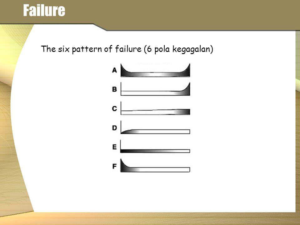 Mean Time Between Failure (MTBF) : Jika laju kegagalan (failure rate) selama waktu operasi relatif konstan, maka f = Jumlah kegagalan selama waktu pengujian T = Total waktu pengujian λ = Failure rate (laju kegagaln) Ukuran-ukuran Reliability (Komponen)