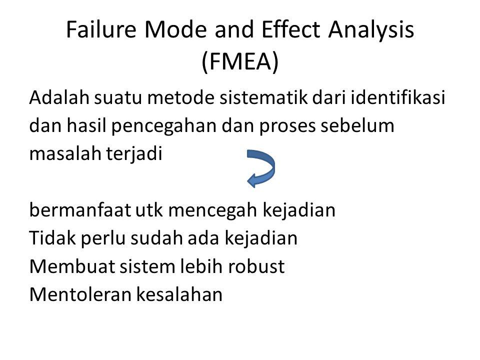 Failure Mode and Effect Analysis (FMEA) Adalah suatu metode sistematik dari identifikasi dan hasil pencegahan dan proses sebelum masalah terjadi bermanfaat utk mencegah kejadian Tidak perlu sudah ada kejadian Membuat sistem lebih robust Mentoleran kesalahan