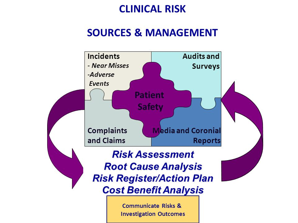 Media and Coronial Reports Complaints and Claims Patient Safety Audits and Surveys Risk Assessment Root Cause Analysis Risk Register/Action Plan Cost