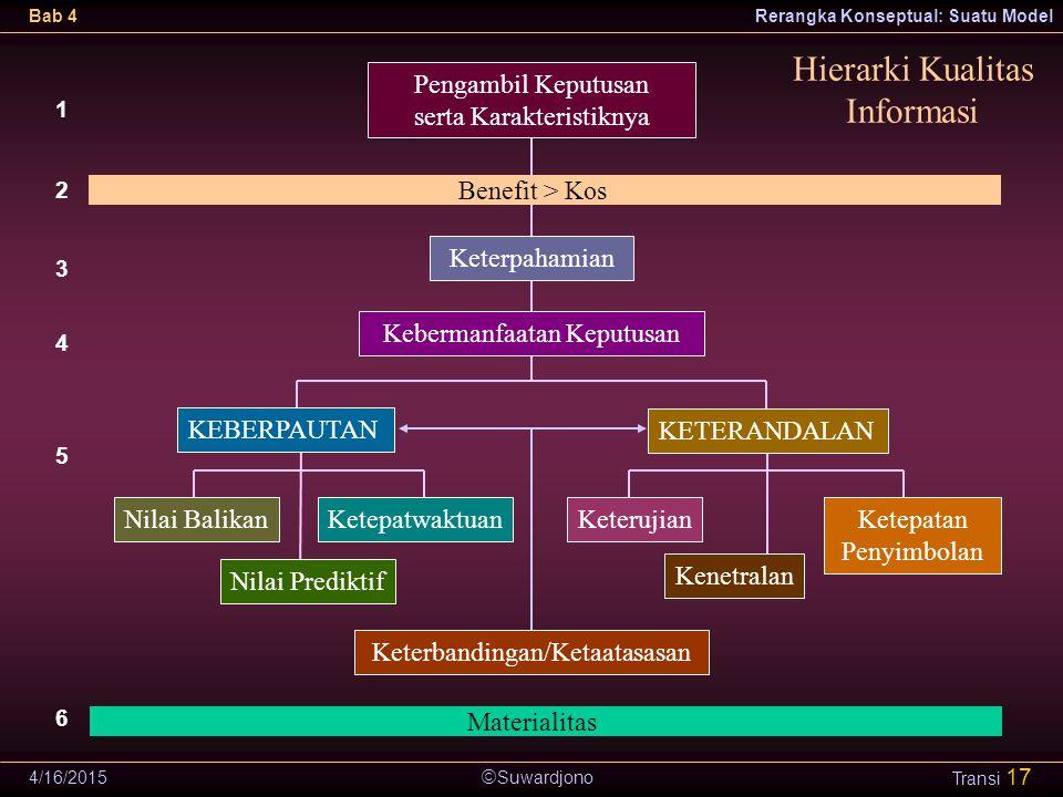  Suwardjono Bab 4Rerangka Konseptual: Suatu Model 4/16/2015 Transi 17 Hierarki Kualitas Informasi Pengambil Keputusan serta Karakteristiknya KEBERPAU