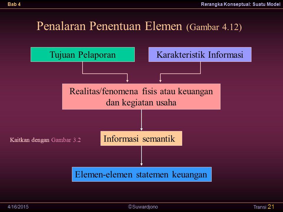  Suwardjono Bab 4Rerangka Konseptual: Suatu Model 4/16/2015 Transi 21 Tujuan PelaporanKarakteristik Informasi Realitas/fenomena fisis atau keuangan d