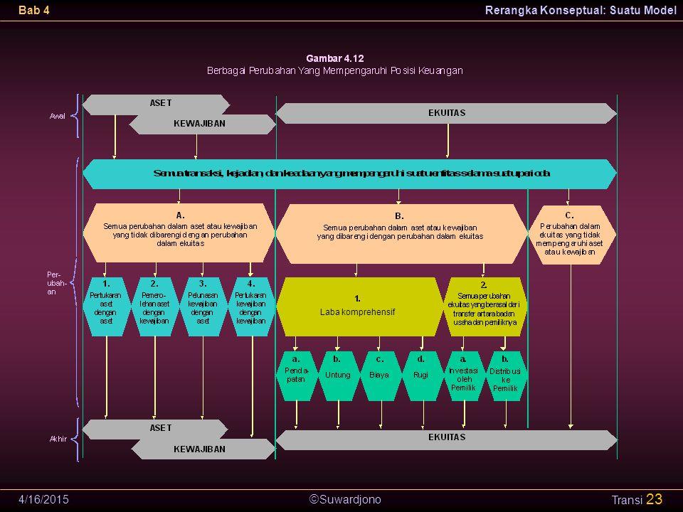  Suwardjono Bab 4Rerangka Konseptual: Suatu Model 4/16/2015 Transi 23 Laba komprehensif