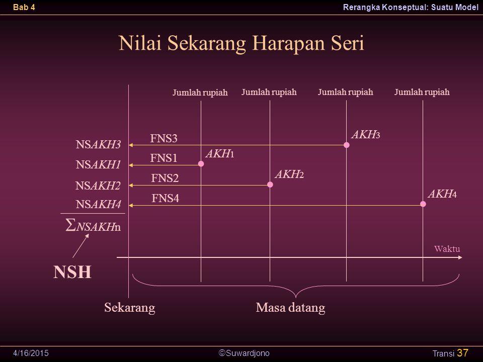  Suwardjono Bab 4Rerangka Konseptual: Suatu Model 4/16/2015 Transi 37 Nilai Sekarang Harapan Seri Waktu SekarangMasa datang Jumlah rupiah AKH 1 Jumla