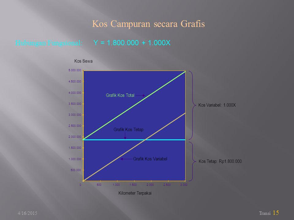 4/16/2015 Transi 15 5001.0001.5002.0002.5003.000 500.000 1.000.000 2.000.000 1.500.000 2.500.000 3.500.000 3.000.000 4.000.000 4.500.000 5.000.000 0 Kilometer Terpakai Kos Sewa Grafik Kos Total Grafik Kos Tetap Grafik Kos Variabel Kos Variabel: 1.000X Kos Tetap: Rp1.800.000 Kos Campuran secara Grafis Hubungan Fungsional: Y = 1.800.000 + 1.000X