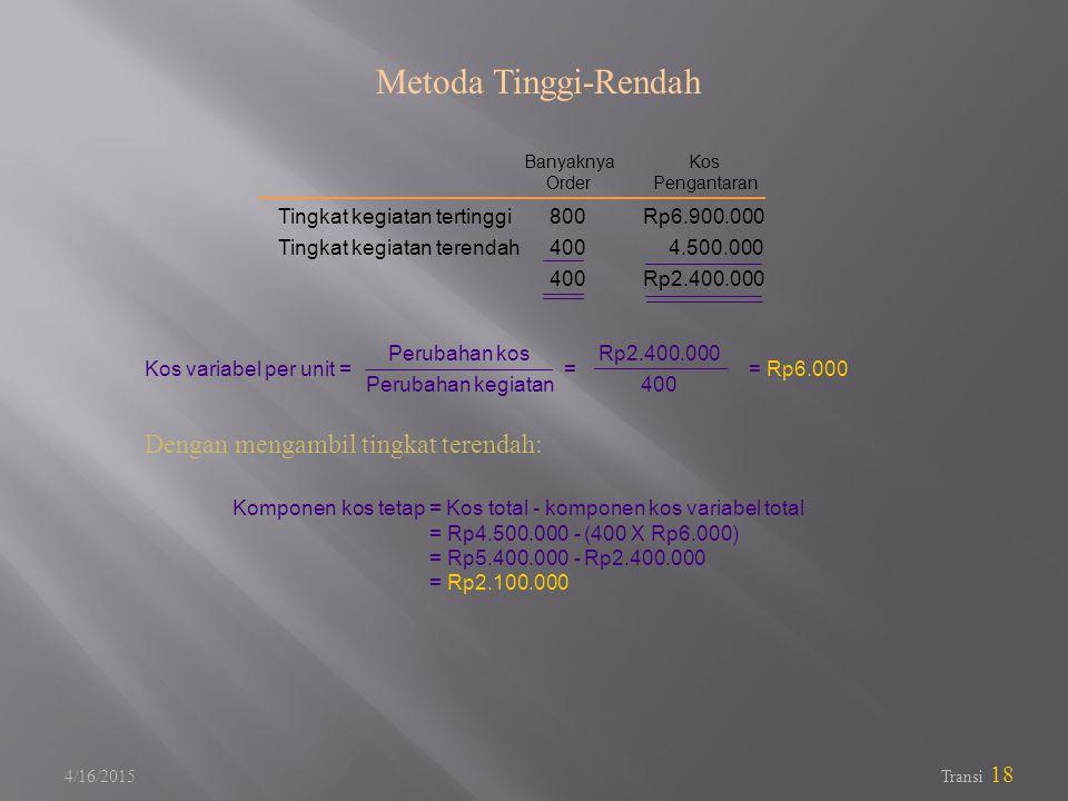 4/16/2015 Transi 18 Metoda Tinggi-Rendah Kos variabel per unit = = = Rp6.000 Tingkat kegiatan tertinggi Tingkat kegiatan terendah 800 400 Rp6.900.000 4.500.000 Rp2.400.000 Banyaknya Order Kos Pengantaran Perubahan kos Perubahan kegiatan Rp2.400.000 400 Komponen kos tetap = Kos total - komponen kos variabel total = Rp4.500.000 - (400 X Rp6.000) = Rp5.400.000 - Rp2.400.000 = Rp2.100.000 Dengan mengambil tingkat terendah: