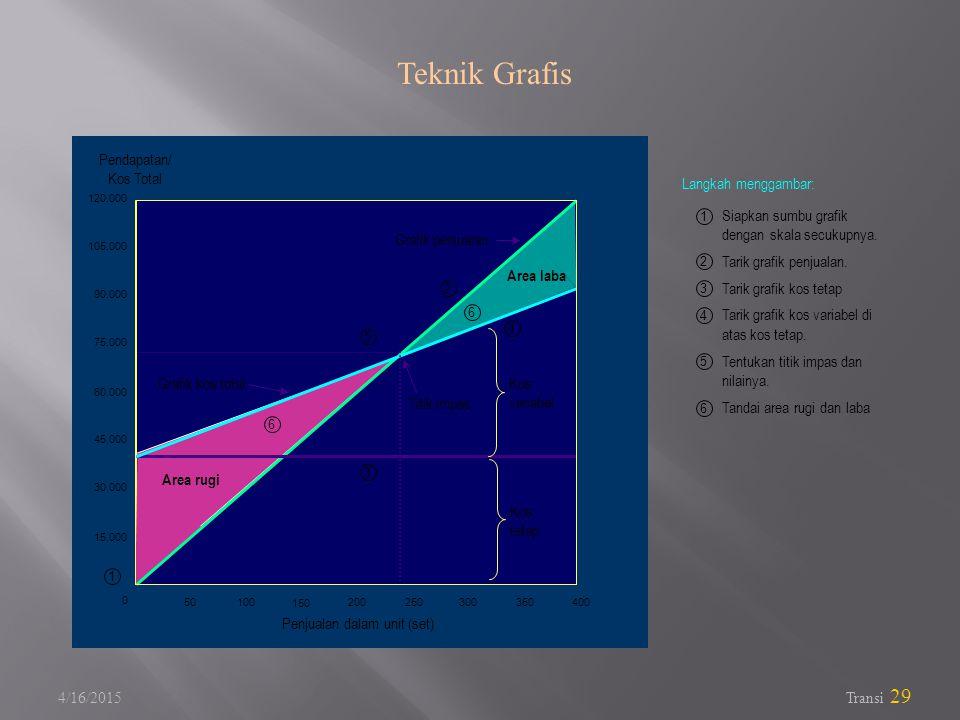 4/16/2015 Transi 29 Teknik Grafis 5 50200300400100 150 250350 0 15.000 30.000 60.000 45.000 75.000 105.000 90.000 120.000 Penjualan dalam unit (set) Pendapatan/ Kos Total 6 4 3 2 1 6 Grafik penjualan Titik impas Grafik kos total Area rugi Area laba Kos variabel Kos tetap Siapkan sumbu grafik dengan skala secukupnya.