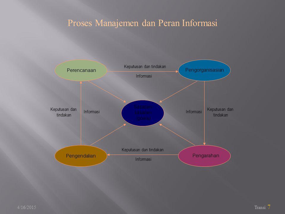 4/16/2015 Transi 7 Proses Manajemen dan Peran Informasi Sasaran- sasaran (goals) Pengorganisasian Perencanaan Pengendalian Pengarahan Informasi Keputusan dan tindakan Keputusan dan tindakan Keputusan dan tindakan